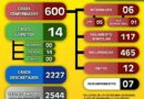 Paranaíba chega aos 600 casos de coronavírus; confira o boletim