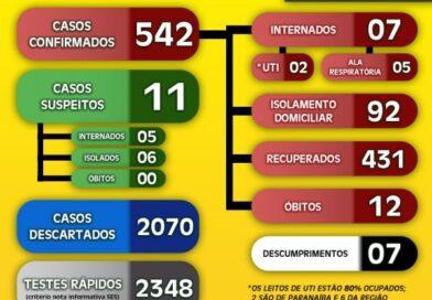 Com 80% de ocupação das UTI's, Paranaíba divulga seu boletim coronavírus